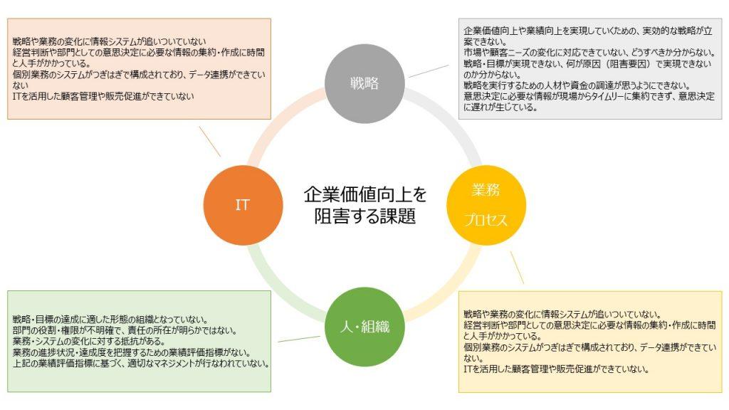 課題抽出のフレームワーク