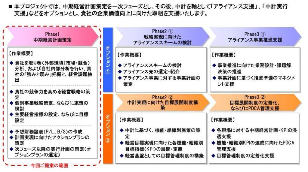 中期経営計画アプローチ例