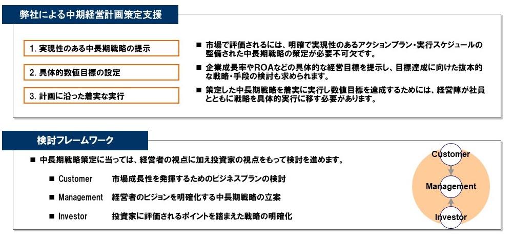 中期経営計画策定のフレームワーク